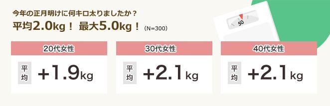 今年の正月明けに何キロ太りましたか?