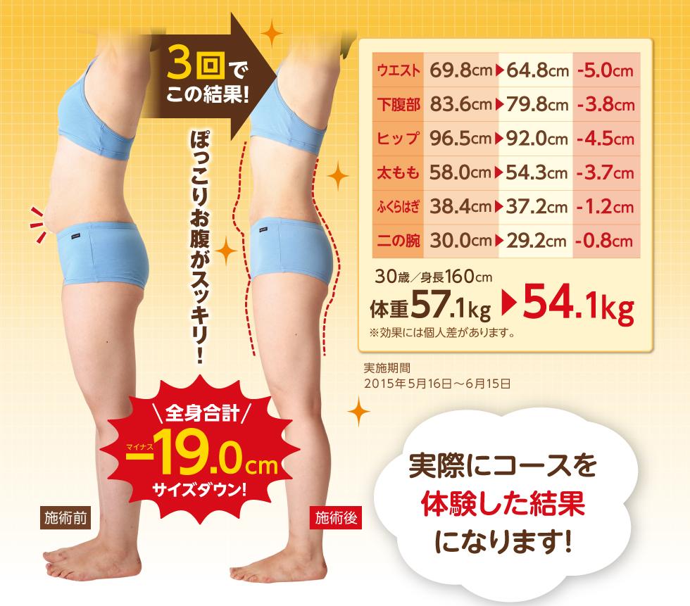 SBS TOKYOのあなたを理想のBODYへ導く4つの痩せるプログラム