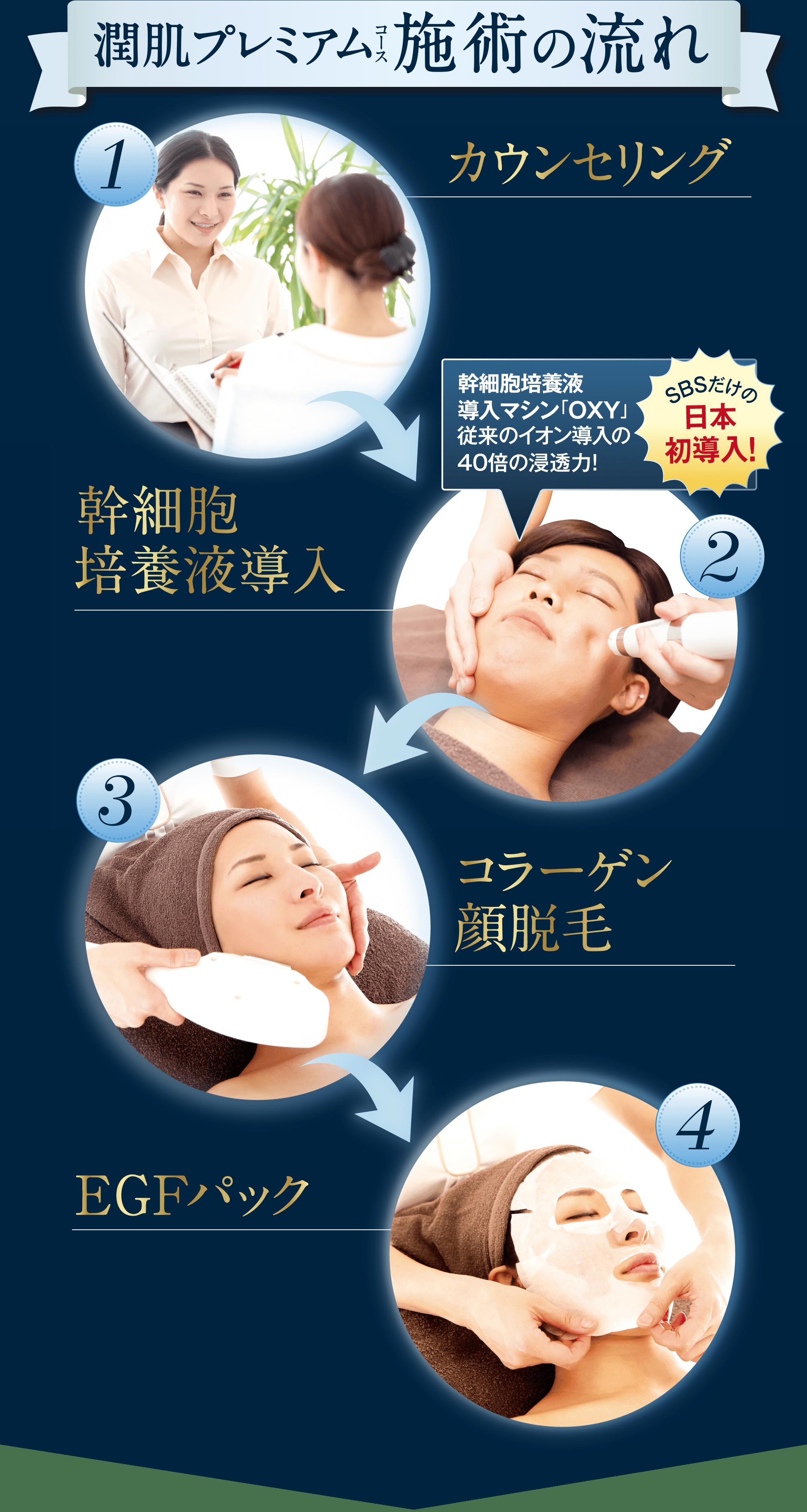 全顔パーフェクト贅沢フルコース 施術の流れ 1カウンセリング 2幹細胞培養液導入 幹細胞培養液導入マシン「OXY」 従来のイオン導入の40倍の浸透力! SBSだけの日本初導入! 3コラーゲン顔脱毛 4EGFパック